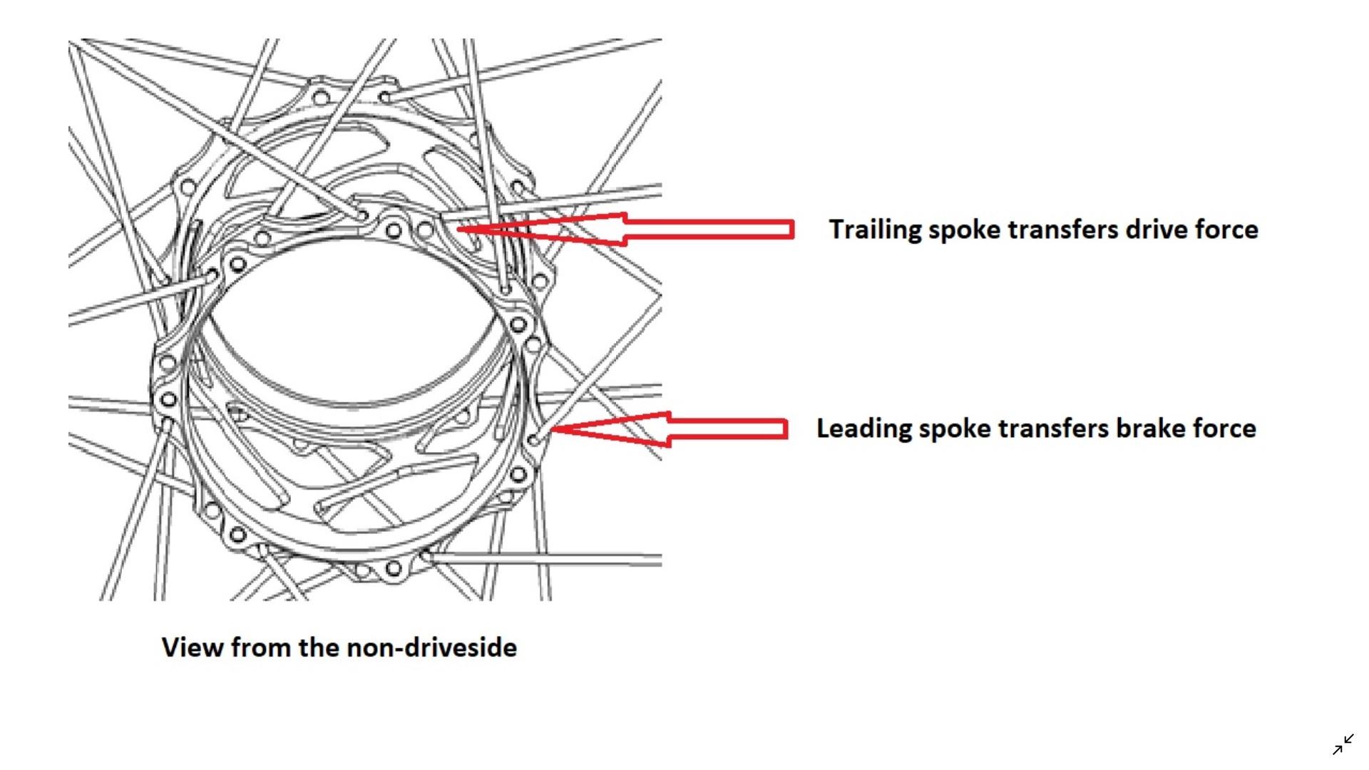Building-wheel-Standard-3